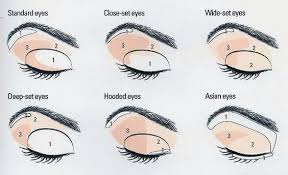 difference how to do makeup for close set eyes