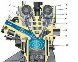 Газораспределительный механизм ГРМ назначение устройство работа Схема газораспределительного механизма