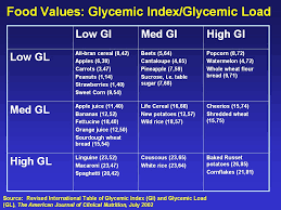 Carrots Glycemic Index Chart 64 Exhaustive Glycemic Index Of Fruits And Vegetables