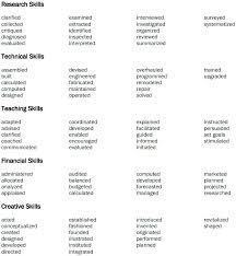 Words For Resume Cover Resume Skill Words List Noxdefense Com