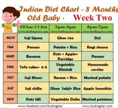 Diet Chart For Teenager Indian Diet Chart For 8 Months Old Baby Budding Star