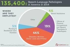 Speech Pathology Career Under Fontanacountryinn Com