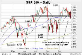 Big Charts Marketwatch Charting October Technical Damage S P 500 Violates Major