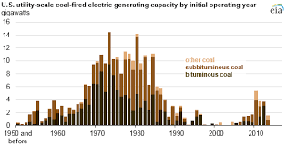 Coal Grade Chart Most Coal Plants In The United States Were Built Before 1990
