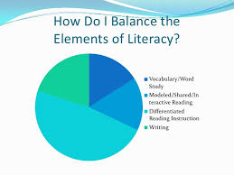 5 Components Of Reading Chart Balanced Literacy Powerpoint