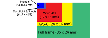 Aps Sensor Size Chart 6 Benefits Of Using Cameras With Larger Sensors