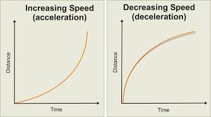 Distance Time Graph Definition With Examples