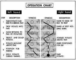 Operation Chart In Work Simplification Diagram Operation Chart Showing Paring Potatoes