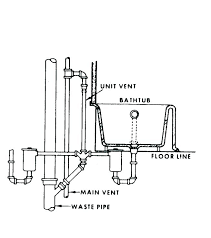 shower drain vent plumbing post code
