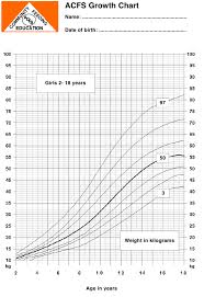 Cpeg Growth Chart Acfs Growth Chart Girls 2 18 Years Download Printable Pdf
