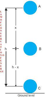 cbse physics law of conservation of