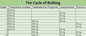 Steroid Cycle Chart Pin By Lee Hulmes On Narcotics Etc Steroids Cycles