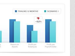 Bar Chart For Financial Dashboard Financial Dashboard