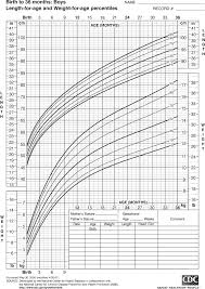 Who Growth Chart Boy 0 36 Months Growth Chart For Boys Birth To 36 Months