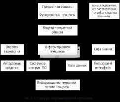 Дипломная работа Информационные технологии во внешнеэкономической  структура информационной технологии