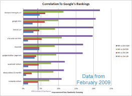 Ben S Best Guess Chart Explaining Some Of Googles Algorithm With Pretty Charts