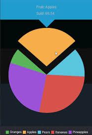 Google Graphs Pie Chart Google Charts Tutorial Pie Chart Chart Js By Microsoft