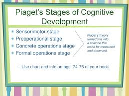 Piaget S Stages Of Cognitive Development Chart Cognitive And Emotional Development Ppt Download