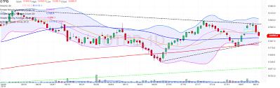 Otp Bank Otpb Advanced Chart Investing Com