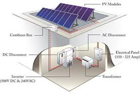 photovoltaics wbdg whole building design guide graphic of a typical grid connected photovoltaic system