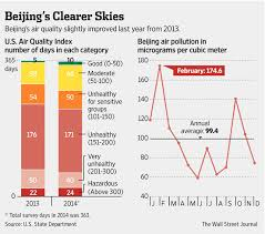Got To Admit Its Getting Better Beijings Air Pollution