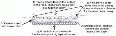Roman 3 Roman Roads Teaching Ideas