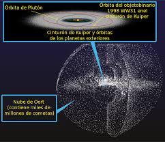 Nube de Oort - Wikipedia, la enciclopedia libre