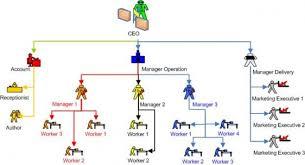 Organizational Communication Communications An Inside Look