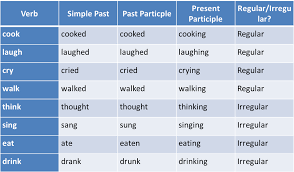 Chart Of Present Past And Past Participle Absolute Phrase Examples And Definition Englishsentences Com