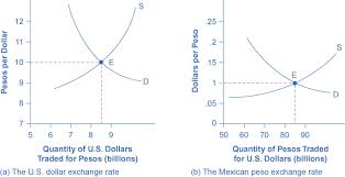 Dollar Appreciation Chart 29 2 Demand And Supply Shifts In Foreign Exchange Markets