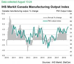 Manufacturing Output Manufacturing Output Up Sharply In August Industry Update
