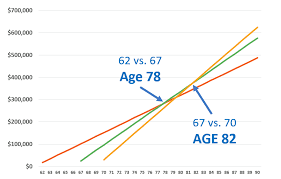 Social Security Chart The Best Age To File For Social Security Social Security