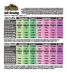 Feeding Schedules Elevation Organics