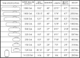 Lp Tank Size Chart Portable Propane Tank Size Chart Www Bedowntowndaytona Com