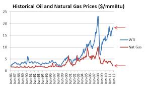 Ugaz Quote Best Ugaz Stock Quote Quotes Of The Day Natural Gas Quote