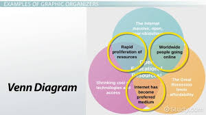 Graphic Organizer Definition Types Examples