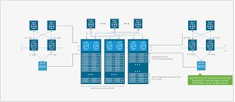 Vmware Nsx Validated Design Vmware Validated Design For Software Defined Data Center 3 0