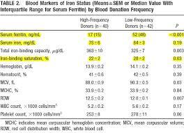 Hemoglobin Levels Chart And Information On Body Iron Level