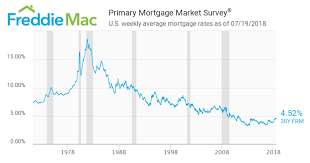 What Are 15 Year Mortgage Rates Right Now Best Mortgage In