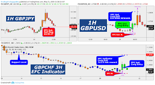 Top 3 Efc Reversal Signals For Fx Gbpjpy By