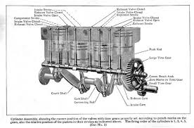 ford manual what is the valve arrangement