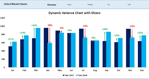 Arrow Chart Dynamic Variance Arrows Chart With Slicers Pk An Excel Expert