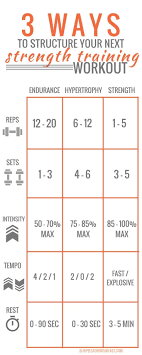 Strength Training Workout 3 Ways To Structure Your Next One