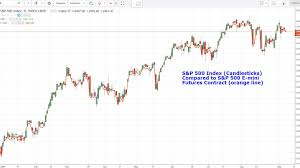 Nasdaq Future Index Charts Trading Stock Indexes Using Futures And Options Markets