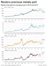 Reuters Gold Chart Gold And Silver To Recover In 2013 Reuters Precious Metal