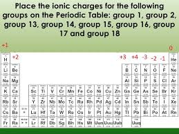 Periodic Table Ionic Charges Place The For Following Groups 3a ...