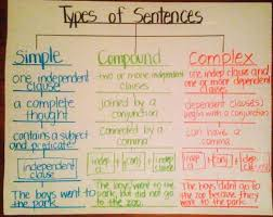 Complex Sentence Anchor Chart 20 March 2017 Second With Swanson