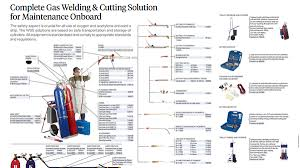 Complete Gas Welding Cutting Solution For Maintenance