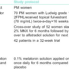 Topical Pattern Inspiration Summary Of Miscellaneous Topical Therapies Tried In Female Pattern