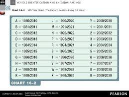 10 Prototypal Vehicle Vin Year Chart